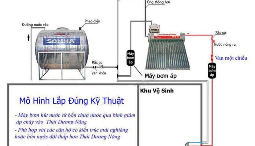 sơ đồ lắp máy nước nóng mặt trời