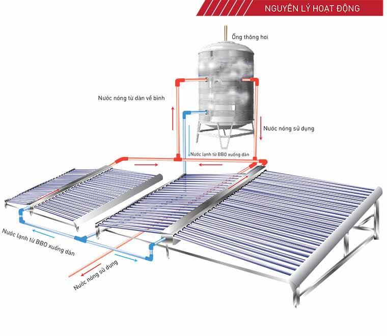 Máy nước nóng năng lượng mặt trời cho khách sạn công xuất lớn
