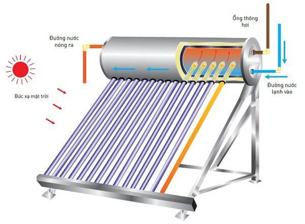Nguyên lý hoạt động của máy nước nóng năng lượng mặt trời Hoa Sen
