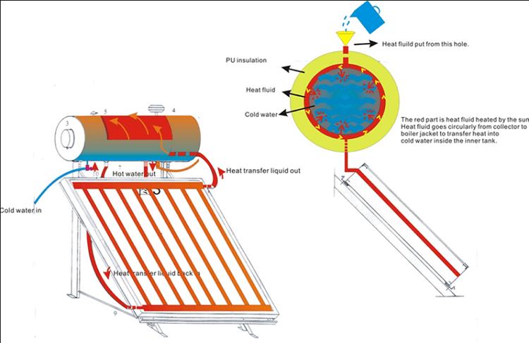 Nguyên lý hoạt động của máy nước nóng năng lượng mặt trời matsuno