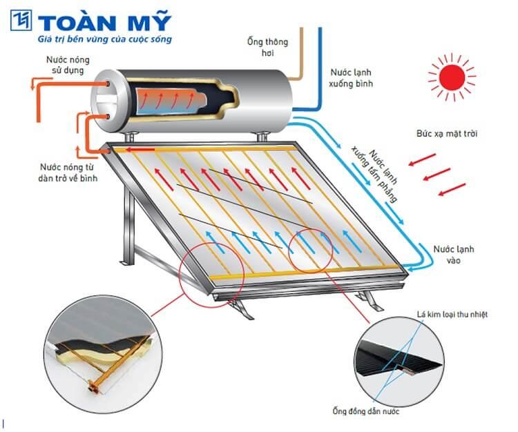máy nước nóng năng lượng mặt trời Toàn mỹ 240 lít I304