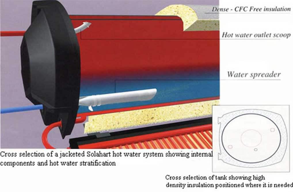 cấu tạo Máy nước nóng năng lượng mặt trời Solahart