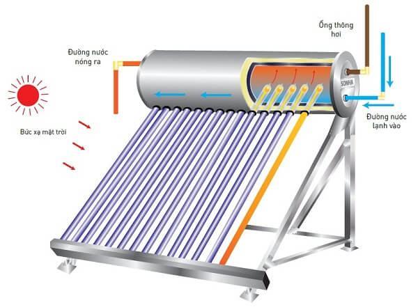 nguyên lý máy nước nóng năng lượng mặt trời Sơn Hà