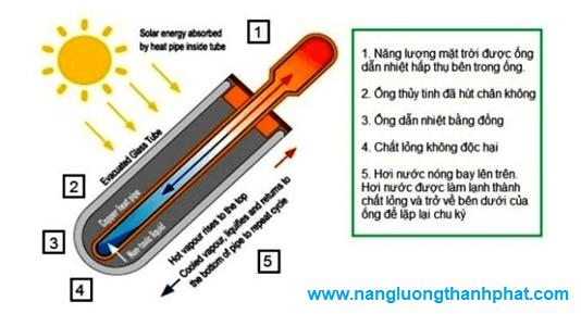 sử dụng máy nước nóng năng lượng mặt trời ống dầu hay ống chân không